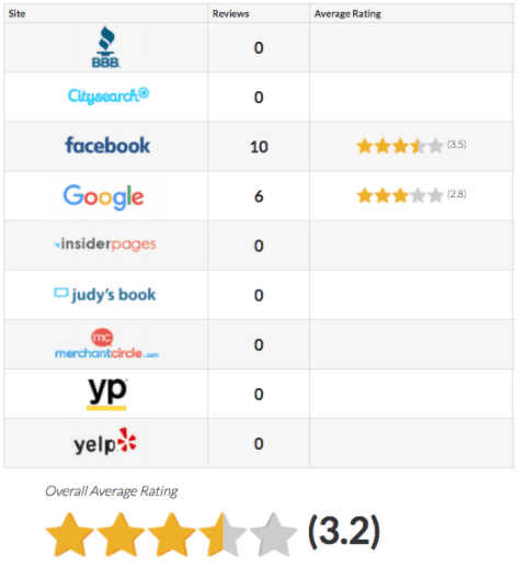 Reviews prior to starting, average of 3.2 stars